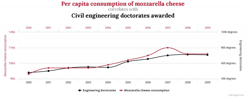 Esiste una correlazione fra consumo procapite di mozzarella e numero di dottorati conseguiti in ingegneria civile
