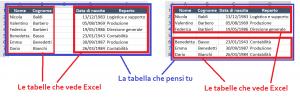 Definire una tabella su Excel