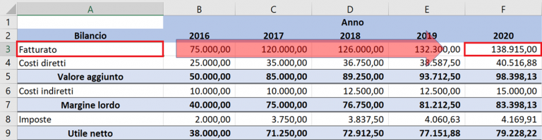 L'uso del CTRL su Excel